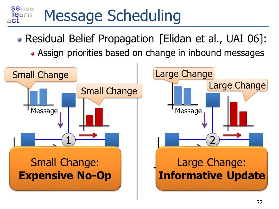 Message Scheduling Residual Belief Propagation [Elidan et al., UAI 06]: Assign priorities based on change in inbound messages.